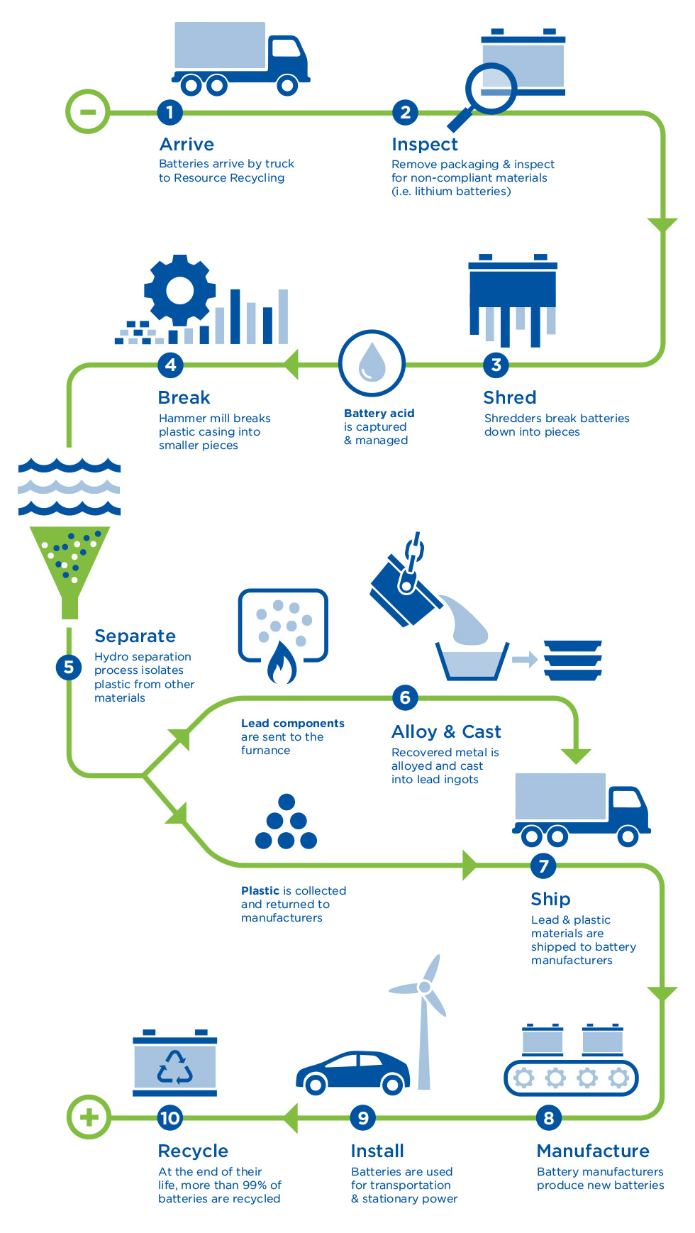 Our Lead Battery Recycling Process