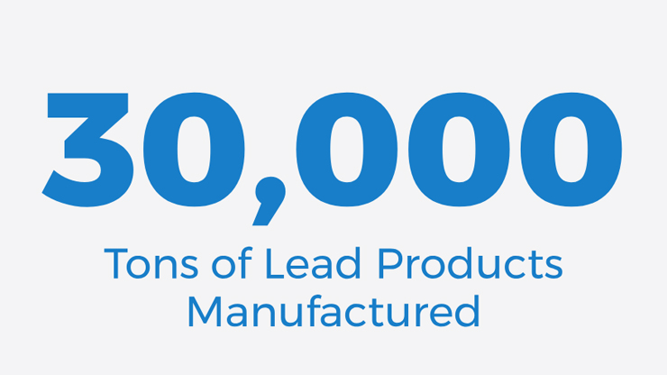 30,000 tons of lead products manufactured.