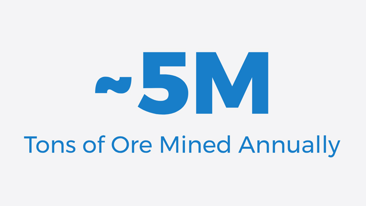 About 5 million tons of ore mined annually.