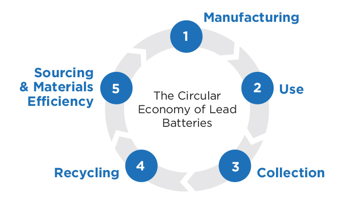 The circular economy of lead batteries includes: Manufacturing, Use, Collection, Lead Battery Recycling, and Sourcing and Materials Efficiency.