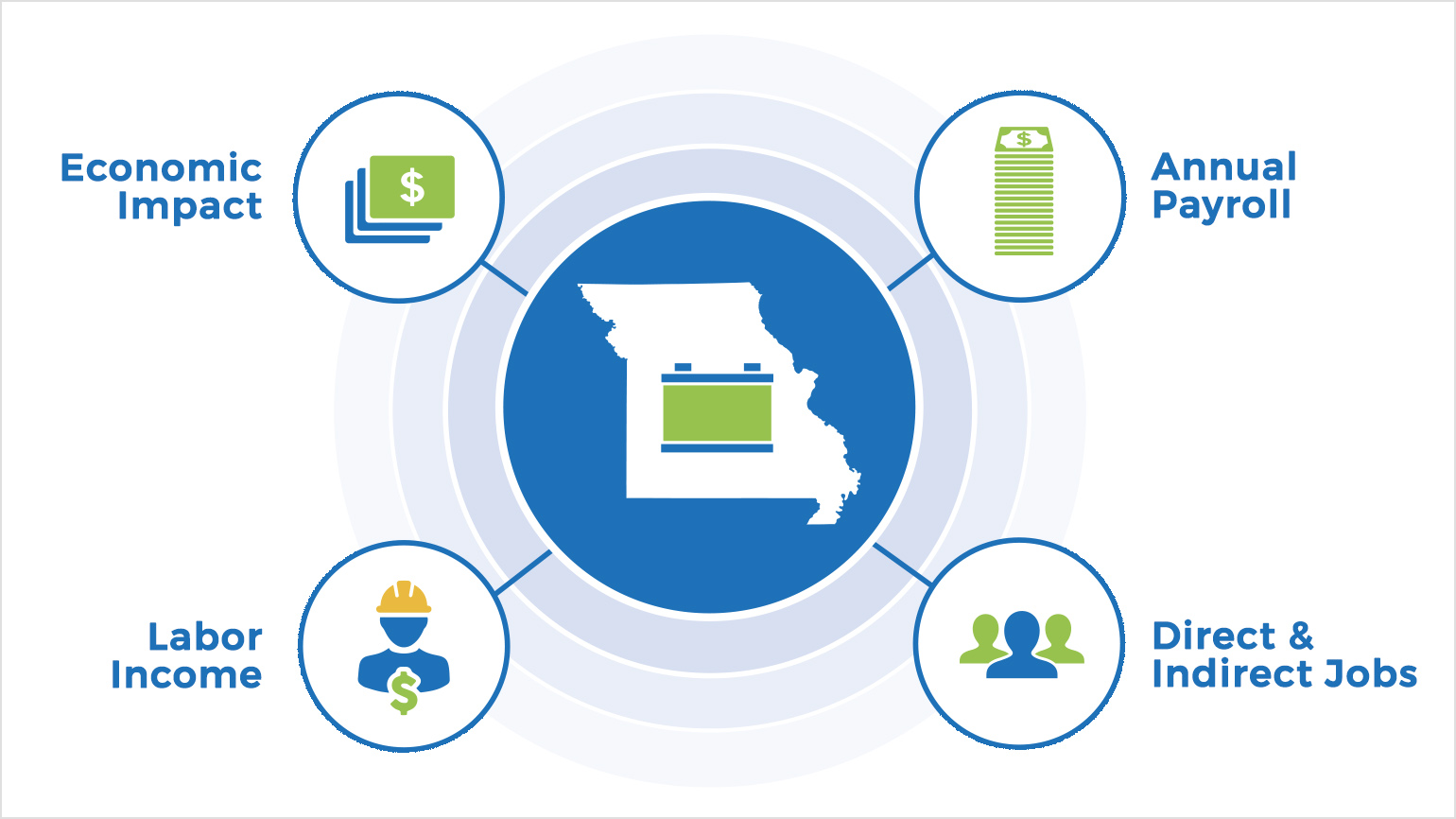Missouri's lead battery industry supports the statewide economy, annual payroll, labor income, and direct and indirect jobs.