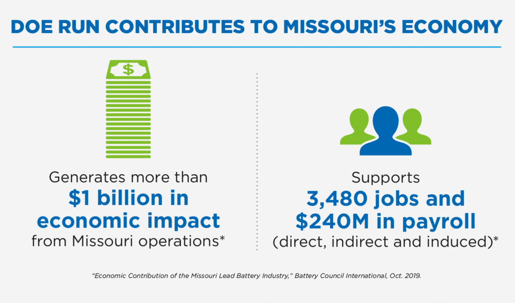 Infographic depicting Doe Run's contribution to Missouri's economy of more than $1 billion in economic impact from Missouri operations and supporting more than 3,480 jobs