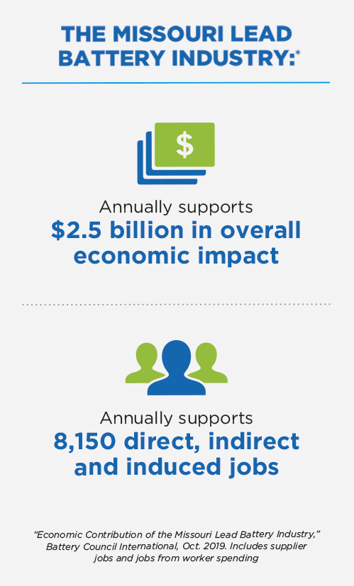 Infographic depicting Missouri lead battery industry's $2.5 billion overall economic impact and annual support of 8,150 direct, indirect and induced jobs